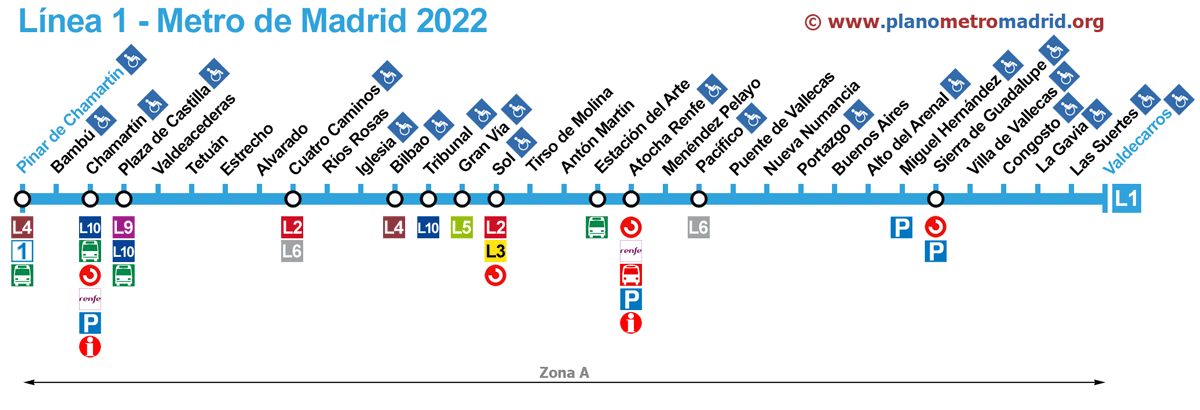 linie 1 Metro madrid