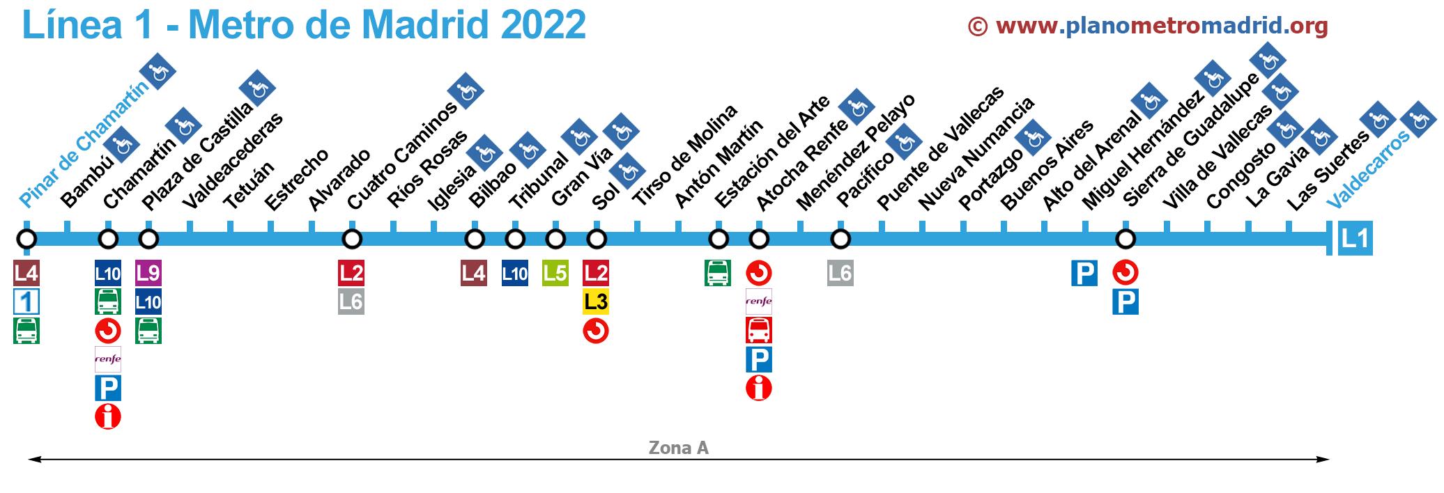 Mapa Del Metro De Madrid Linea 1.Linea 1 Del Metro De Madrid L1 Actualizado 2019