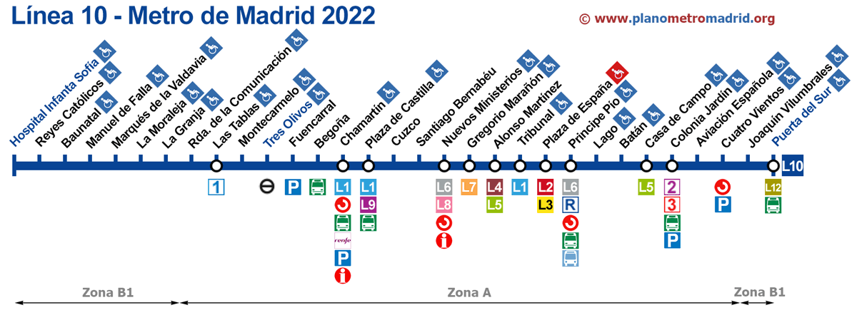 linje 10 Metro Madrid