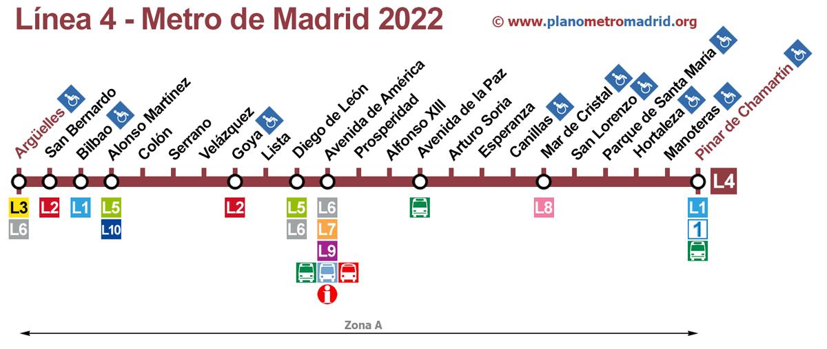 linje 4 Metro Madrid