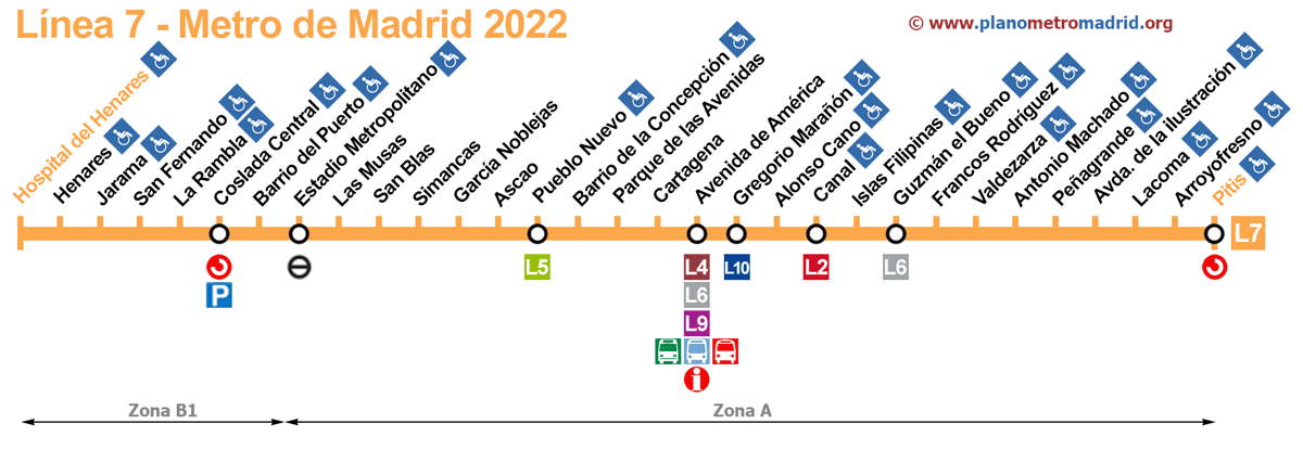 linia 7 Metro w Madrycie