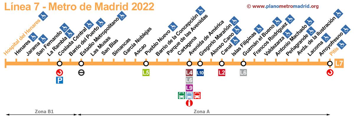 linea 7 metro madrid