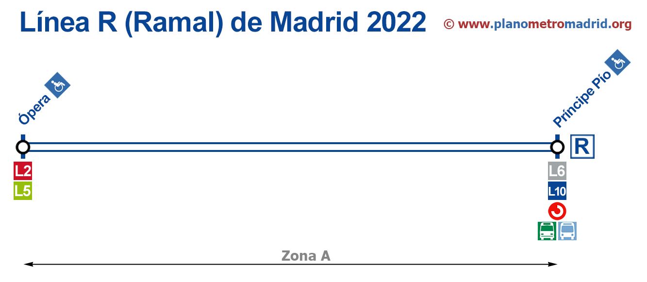 Linea R המטרו מדריד